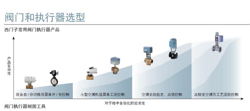 skc62电动执行器 西门子电动液压执行器